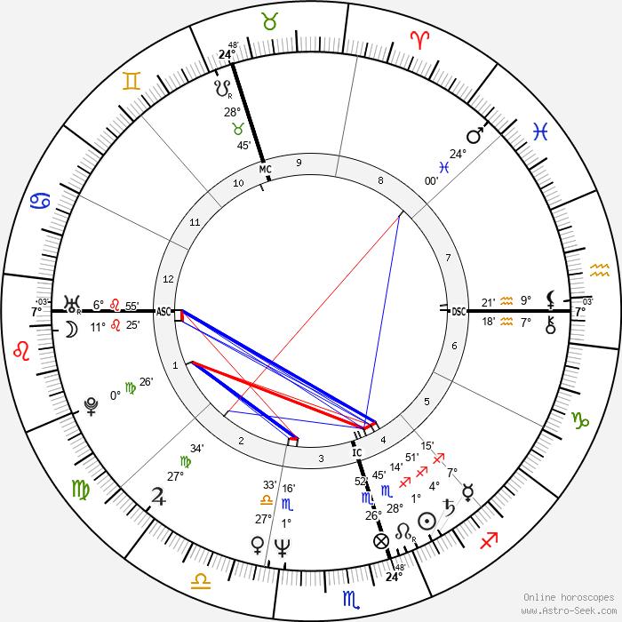 Shane Gould - Birth horoscope chart