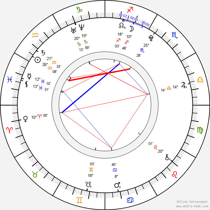 Shane Harper - Birth horoscope chart