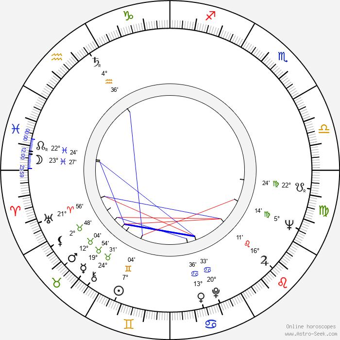 Shane Rimmer - Birth horoscope chart