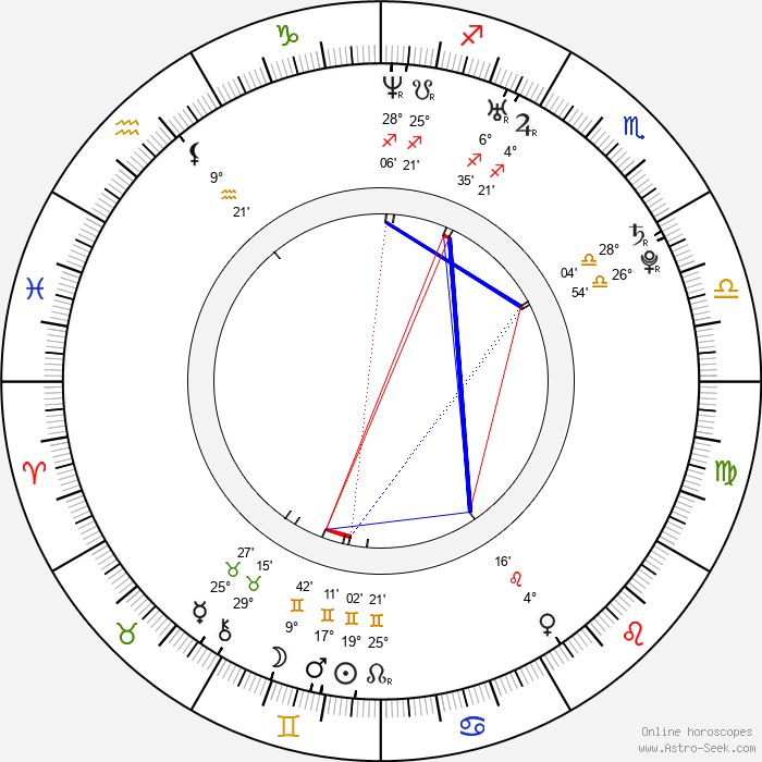 Shanna Collins - Birth horoscope chart