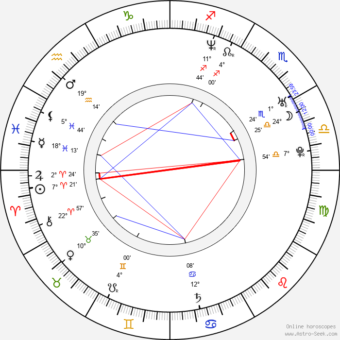 Shanna Moakler - Birth horoscope chart