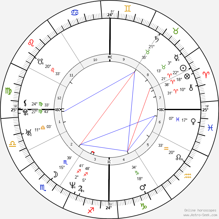 Shannen Doherty - Birth horoscope chart