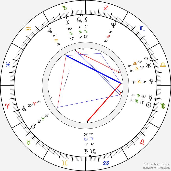 Shannon Elizabeth - Birth horoscope chart