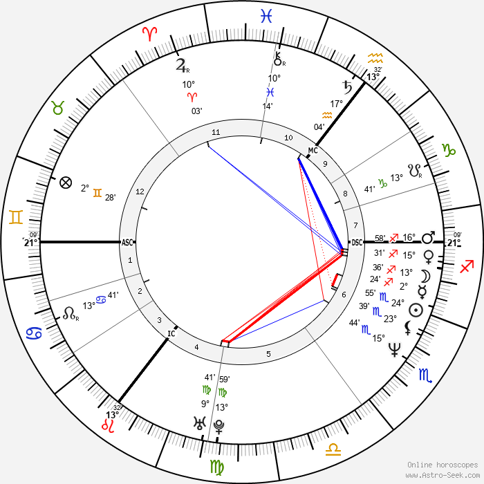 Shannon Miller - Birth horoscope chart