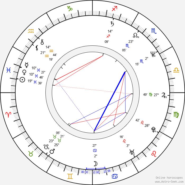 Shannon Tweed - Birth horoscope chart