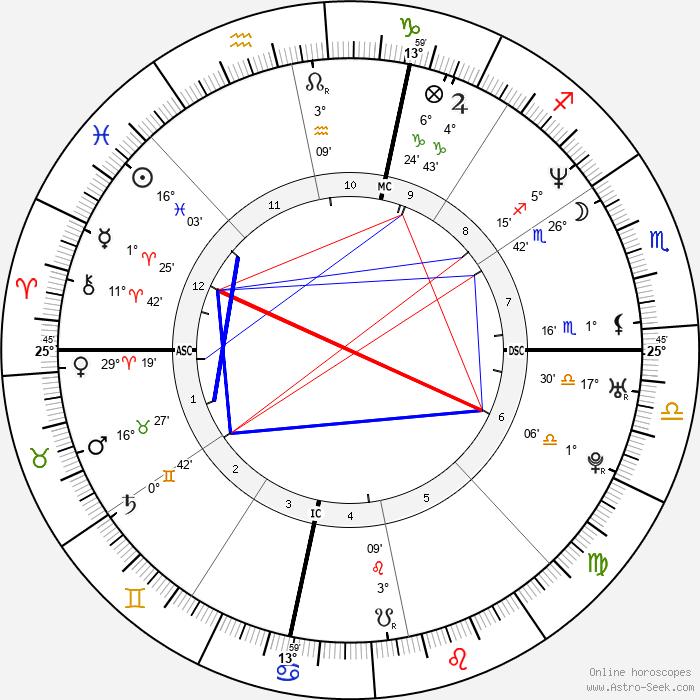 Shaquille O'Neal - Birth horoscope chart