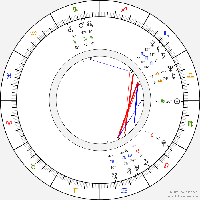 Shari Belafonte - Birth horoscope chart