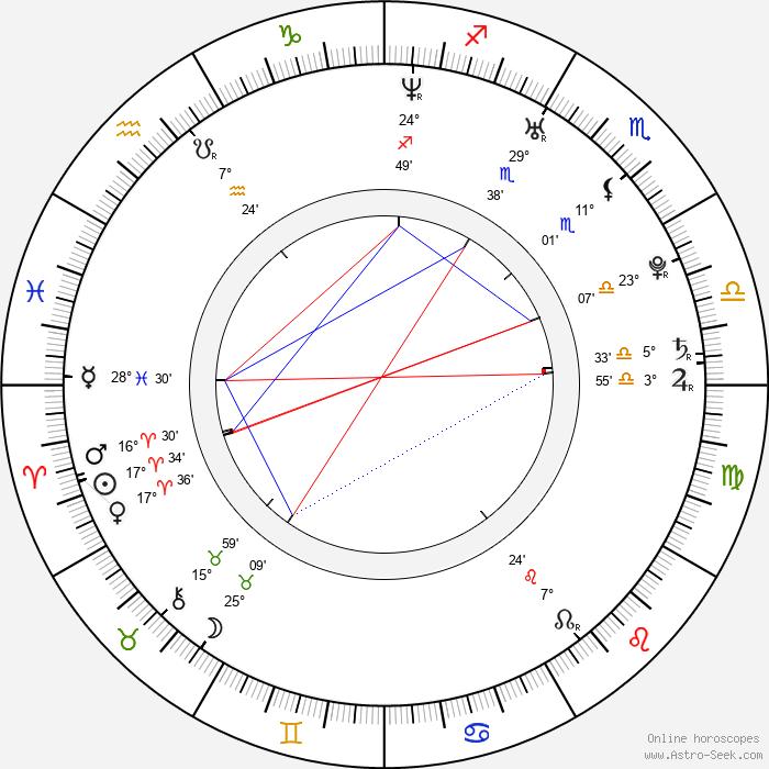 Sharka Blue - Birth horoscope chart