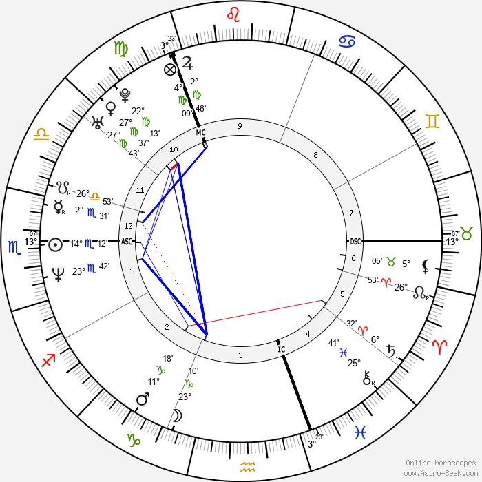 Sharleen Spiteri - Birth horoscope chart