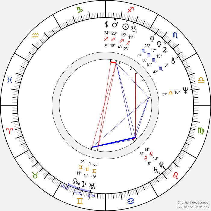 Sharmila Tagore - Birth horoscope chart