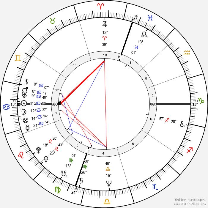 Sharon Gannon - Birth horoscope chart
