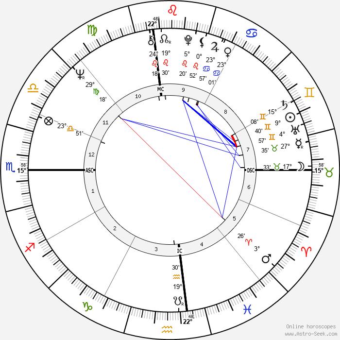 Sharon Gless - Birth horoscope chart