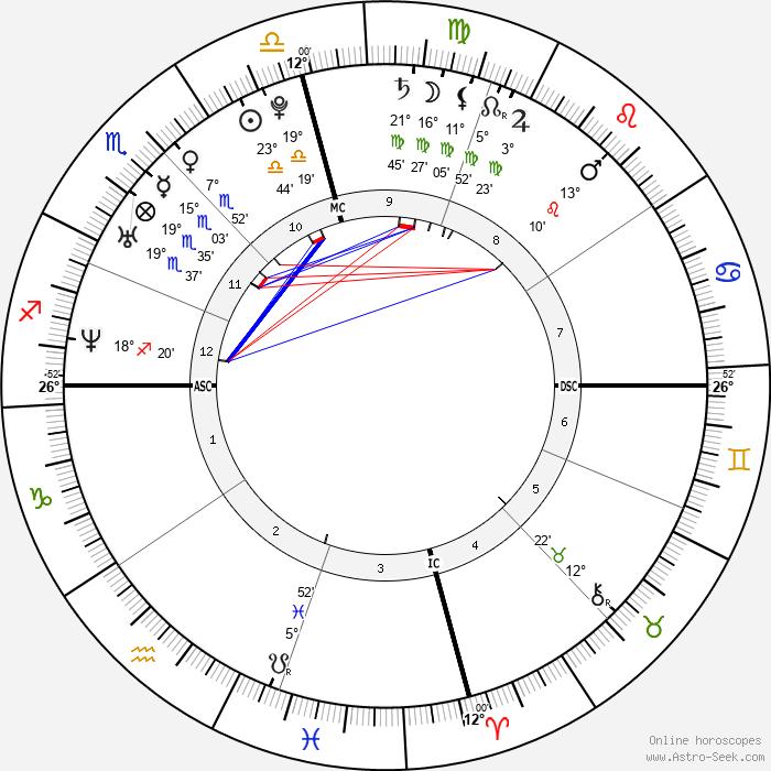Sharon Leal Birth Chart Horoscope, Date of Birth, Astro