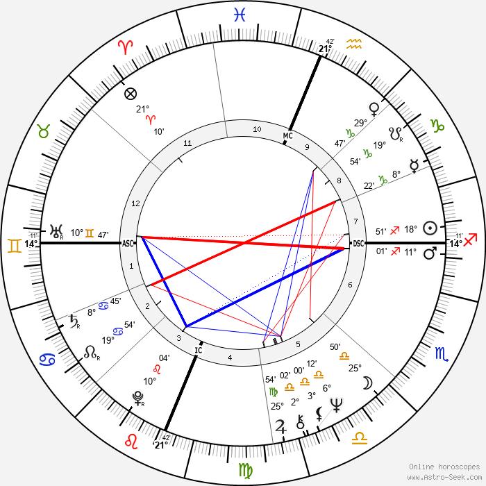 Sharon Lee Percy - Birth horoscope chart