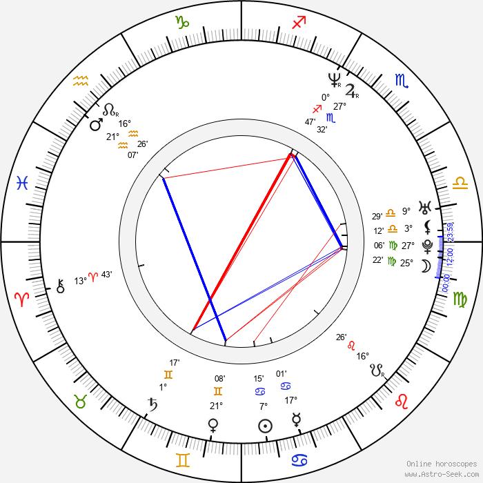 Sharon Morris - Birth horoscope chart