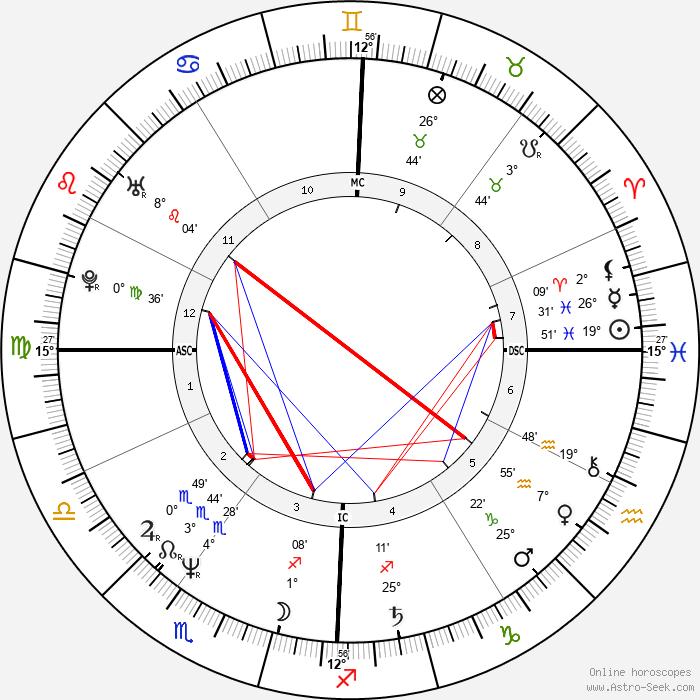 Sharon Stone - Birth horoscope chart