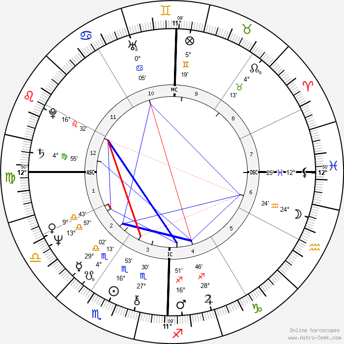 Sharon Stouder - Birth horoscope chart