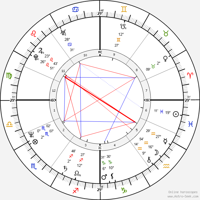 Shashi Tharoor - Birth horoscope chart