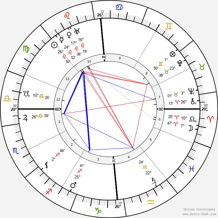 Shaul Tchernichovsky - Birth horoscope chart