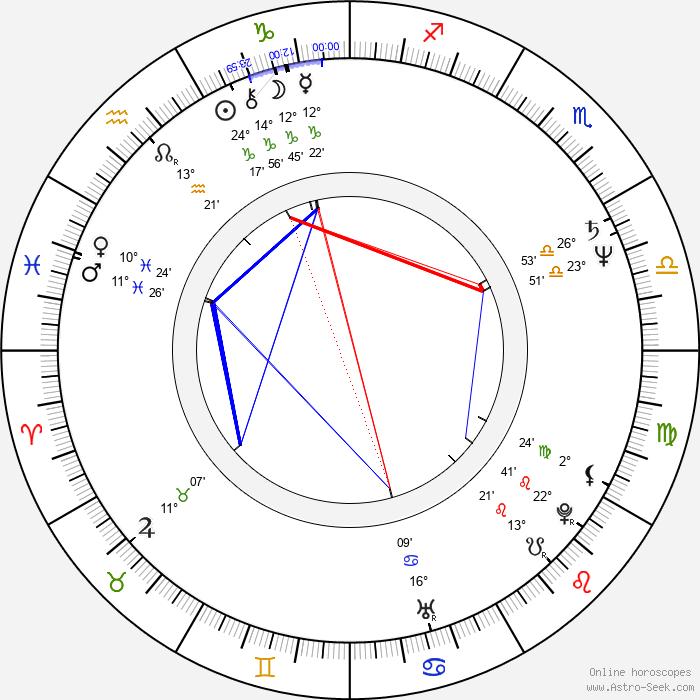 Shaun Duke - Birth horoscope chart