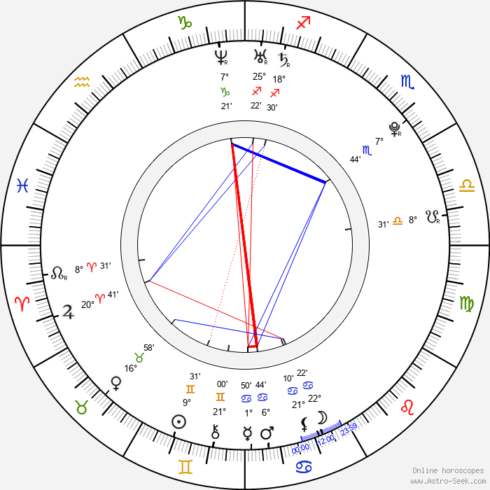 Shaun Fleming - Birth horoscope chart