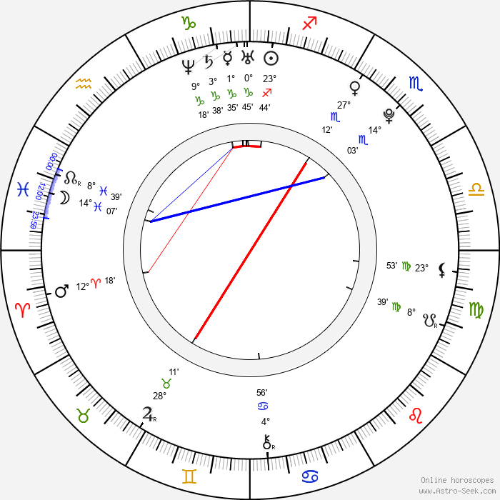 Shawn Dou - Birth horoscope chart