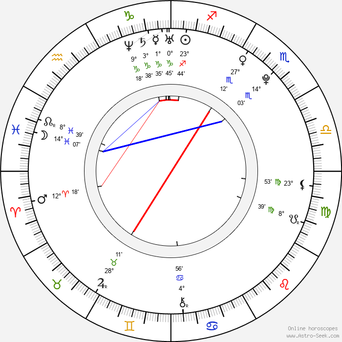 Shawn Dou - Birth horoscope chart