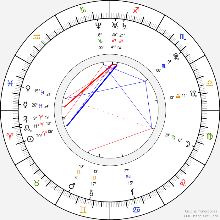 Shay Mitchell - Birth horoscope chart