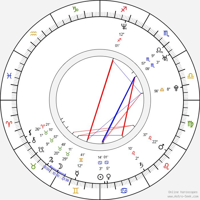 Sheetal Sheth - Birth horoscope chart