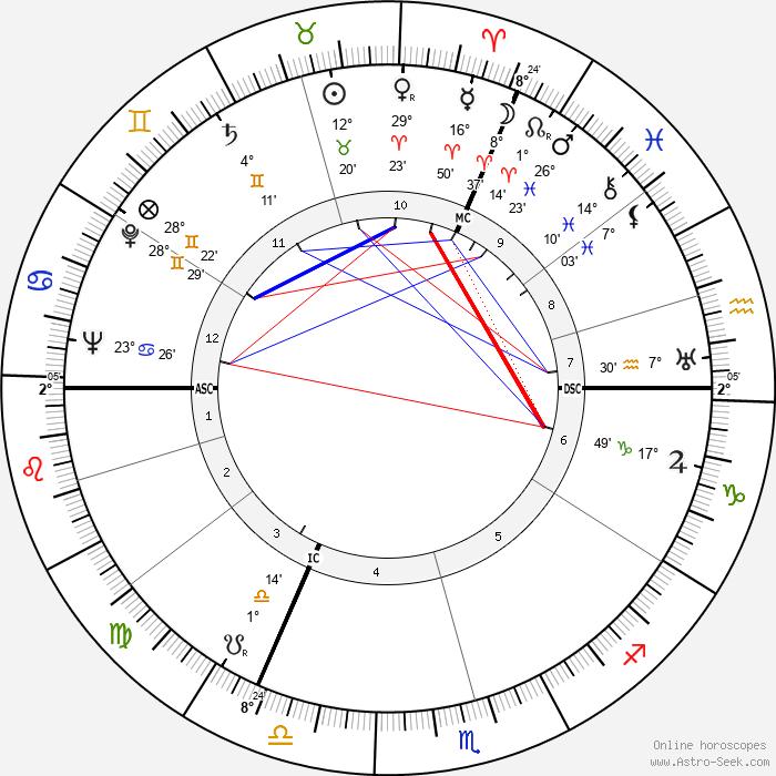 Sheila Birkenhead - Birth horoscope chart