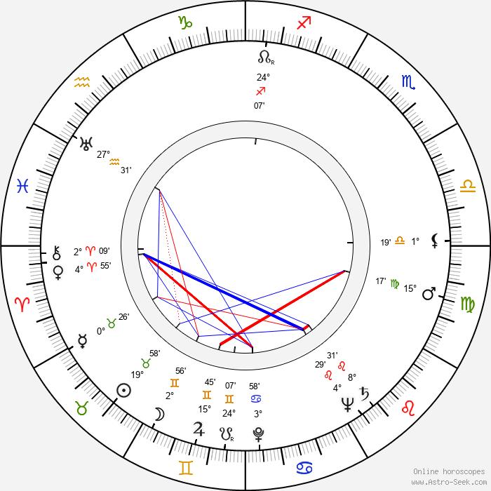Sheila Burnford - Birth horoscope chart