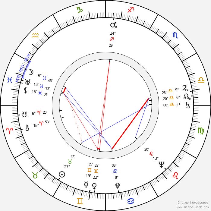 Sheila Burrell - Birth horoscope chart