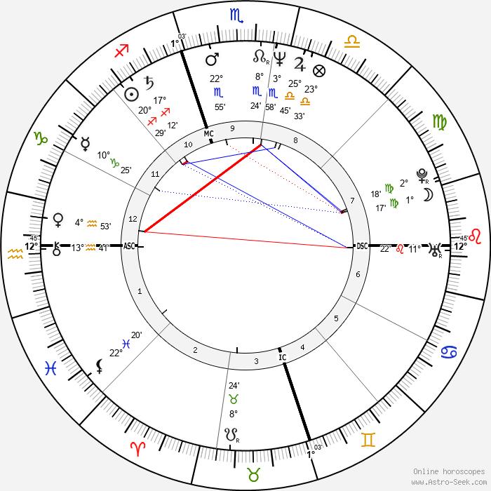 Sheila E. - Birth horoscope chart