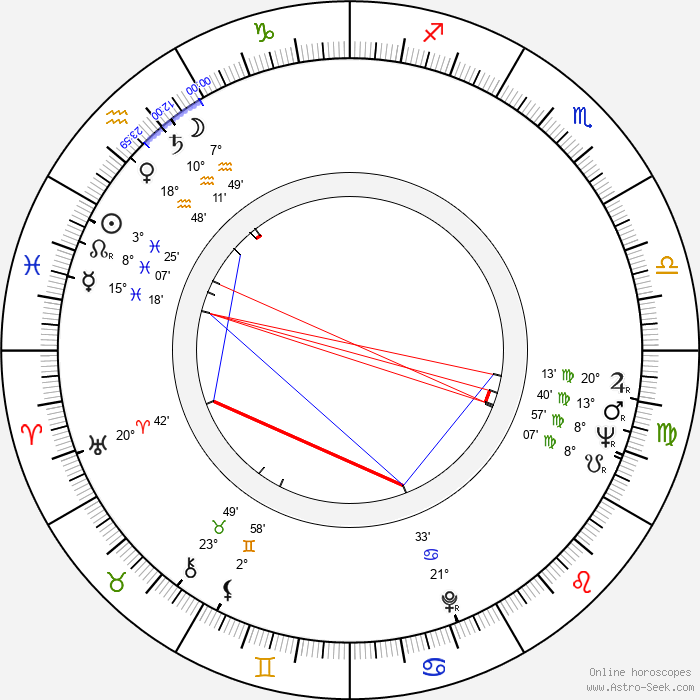 Sheila Hancock - Birth horoscope chart