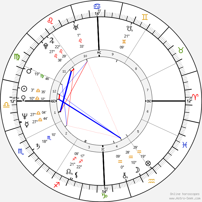 Sheila Martines - Birth horoscope chart