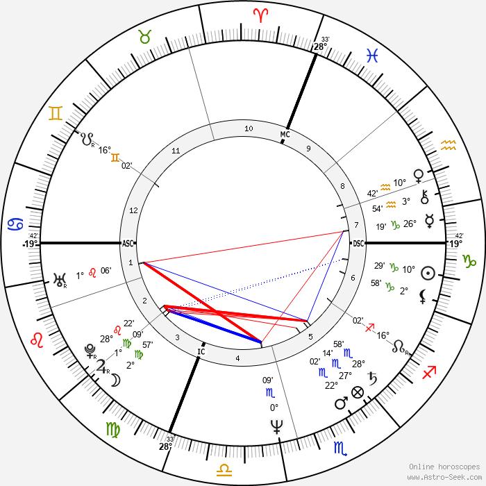 Sheila McCarthy - Birth horoscope chart