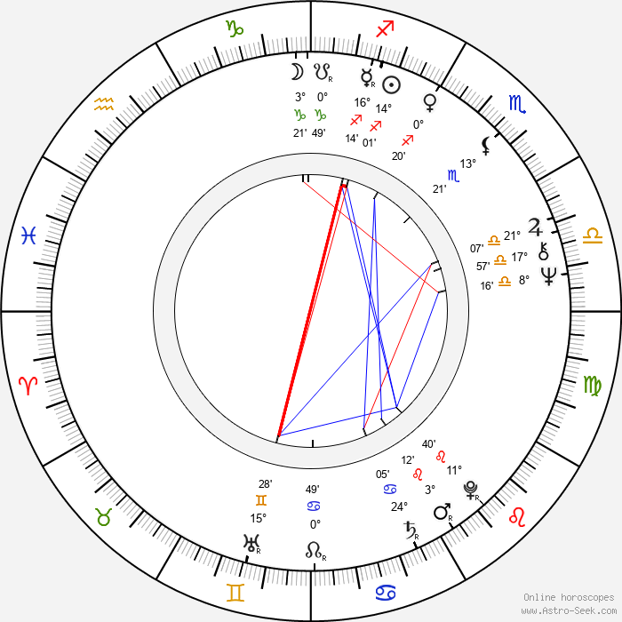 Shekhar Kapur - Birth horoscope chart