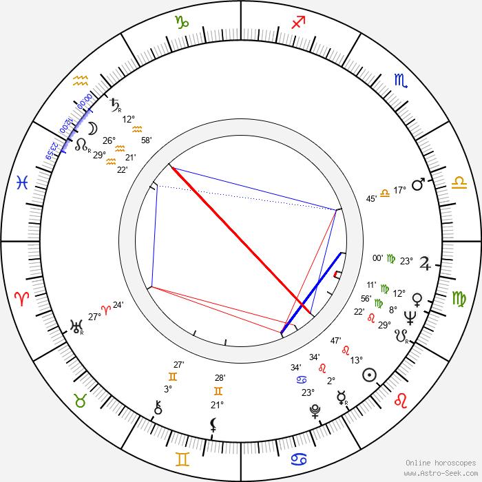 Sheldon Adelson - Birth horoscope chart