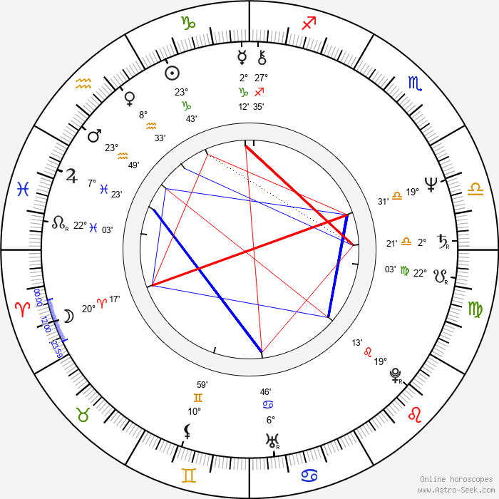 Sheldon Lettich - Birth horoscope chart
