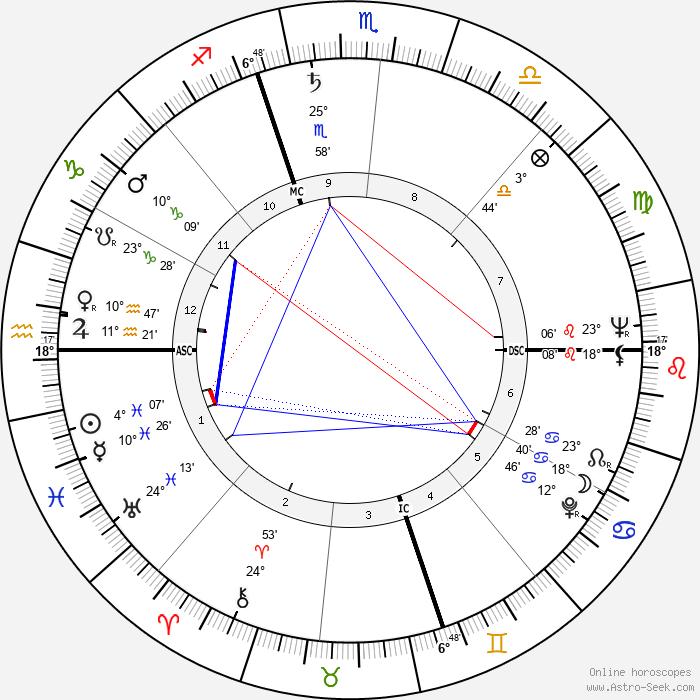 Shelley Berman - Birth horoscope chart
