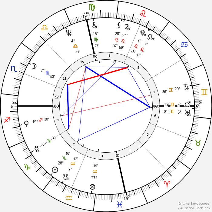 Shelley Fabares - Birth horoscope chart