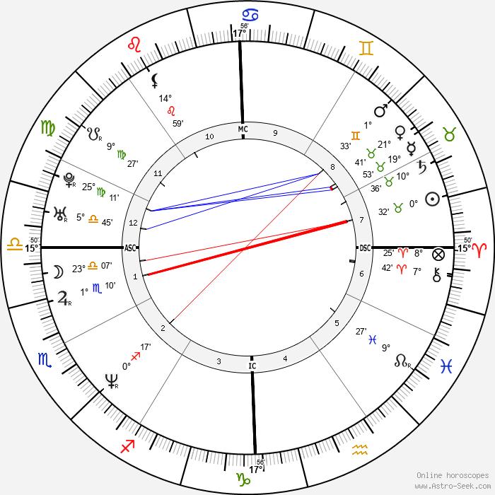 Shemar Moore - Birth horoscope chart