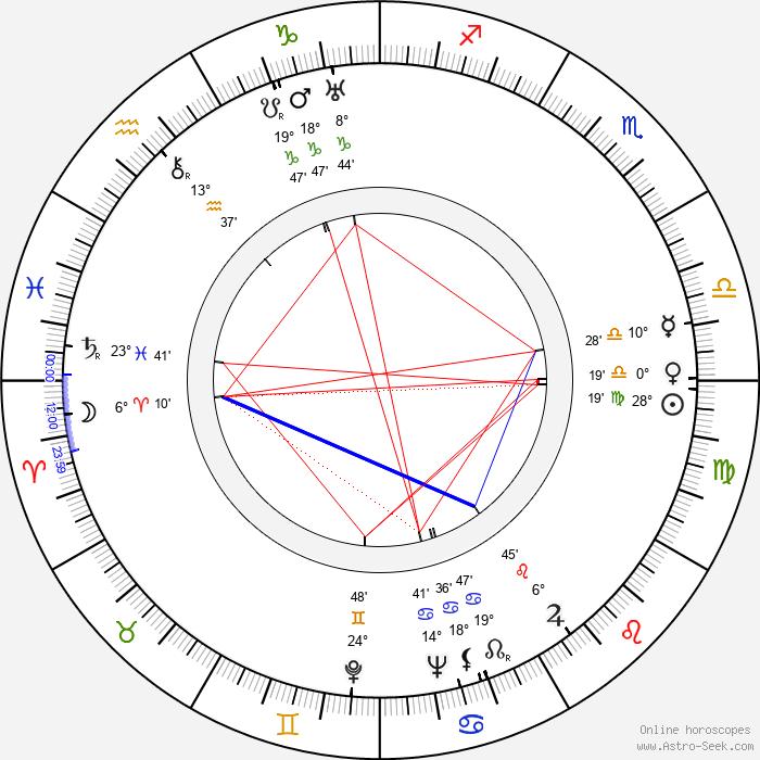 Shepperd Strudwick - Birth horoscope chart