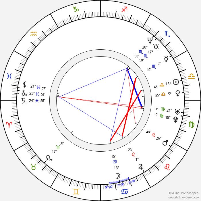 Sherman Alexie - Birth horoscope chart