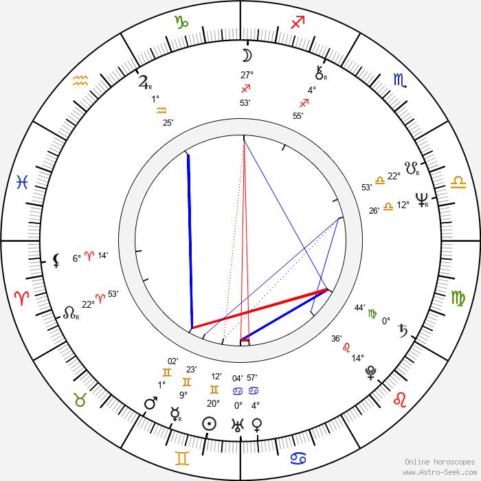 Sherman Howard - Birth horoscope chart