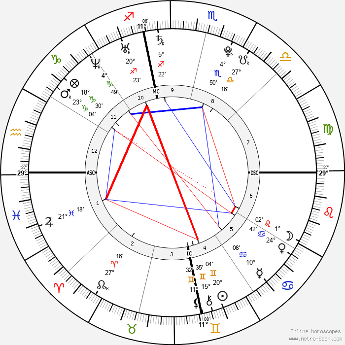 Shia LaBeouf - Birth horoscope chart