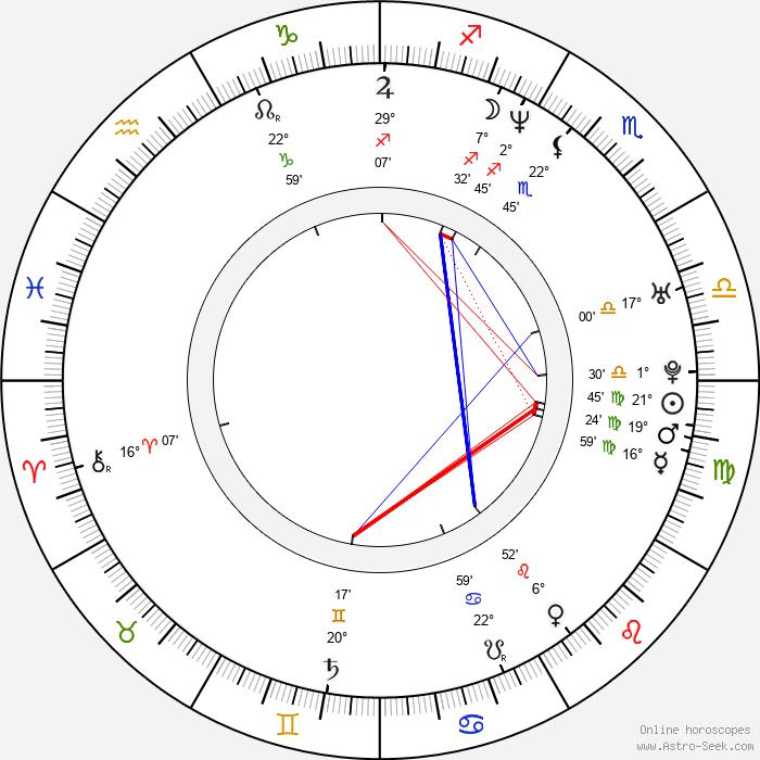 Shidô Nakamura - Birth horoscope chart