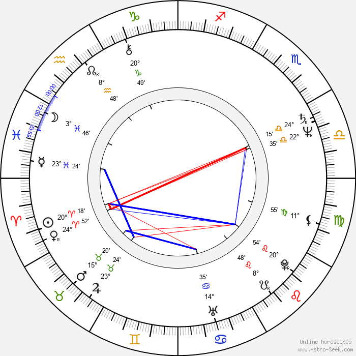 Shigeyasu Yamauchi - Birth horoscope chart