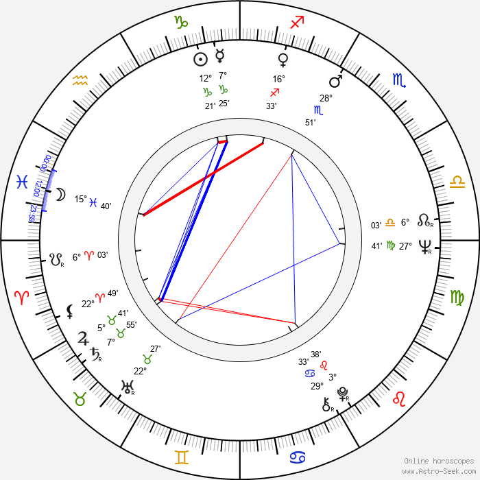 Shima Iwashita - Birth horoscope chart
