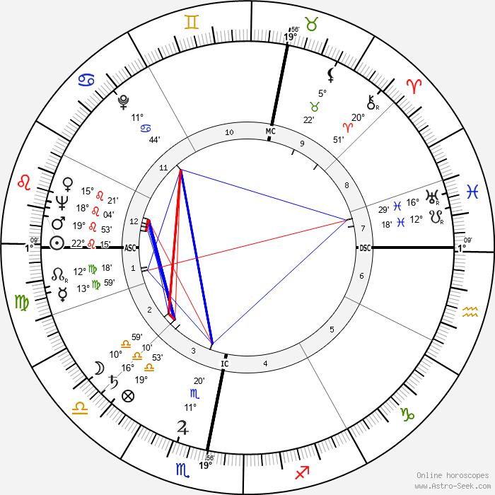 Shimon Peres - Birth horoscope chart
